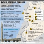 Syrian Chemical Weapon Locations