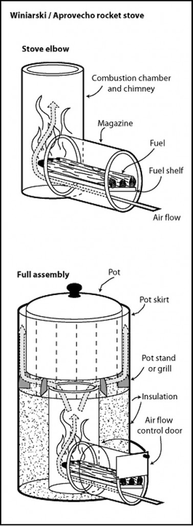 Basic Rocket Stove Schematic